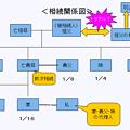 Photos: 20121202当事者関係図