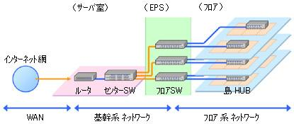 写真: 3-2社内LANの基本的