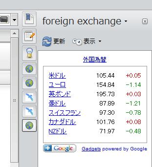 Operaオリジナルパネル:外国為替