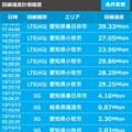 写真: MFR回線速度チェッカー:iPhone 4S(3G)と 5c(LTE)の回線速度