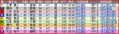 a.大宮競輪9R