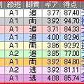 写真: a.大宮競輪9R