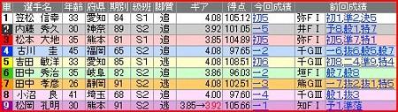 a.一宮競輪10R