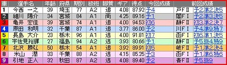a.いわき平競輪9R