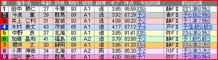 a.京王閣競輪10R