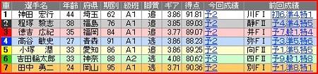 a.青森競輪5R