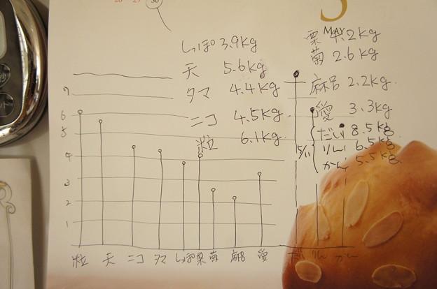 体重測定結果発表ニャ。