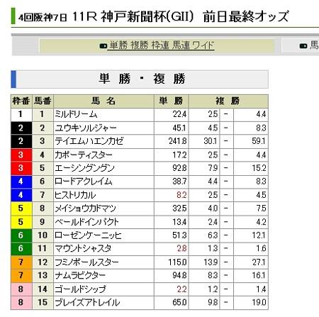 20120922_神戸新聞杯_前日単勝オッズ