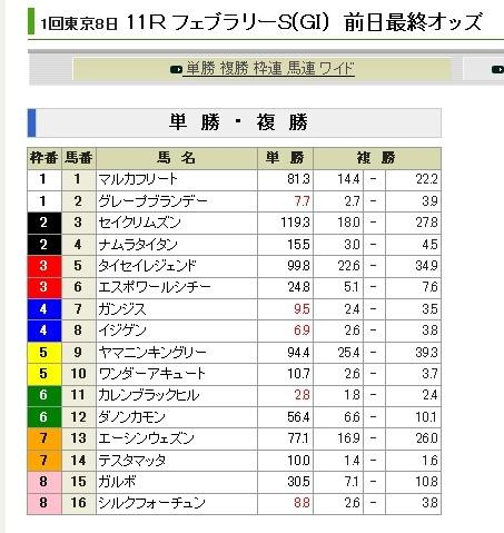 Photos: 20130216_フェブラリーS_前日単勝オッズ