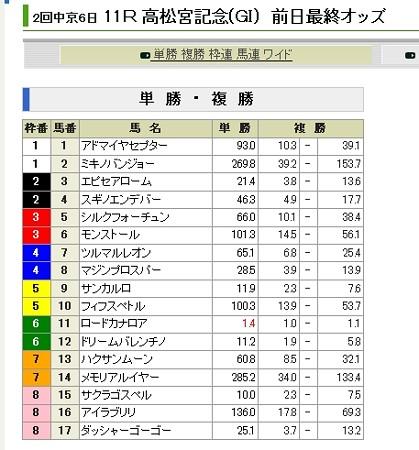 20130323_高松宮記念_前日単勝オッズ20130324000623