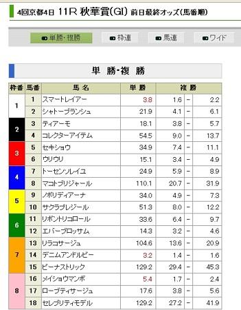20131012_秋華賞_前日単勝オッズ
