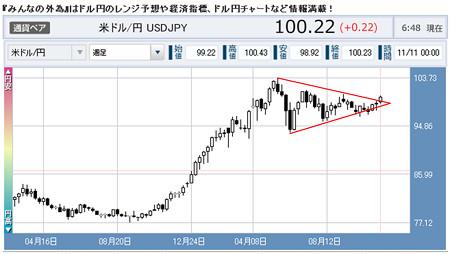 三角持ち合いドル/円上に抜ける