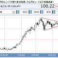Photos: 三角持ち合いドル/円上に抜ける
