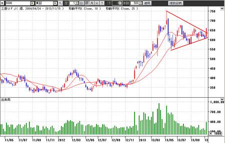 三角持ち合い三菱UFJ銀行株価上に抜ける