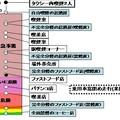 飲食店・サービス業界のPM2.5[分煙」意味なし(出所:日本禁煙学会)