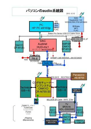パソコンのaudio系統図 2013.12.12